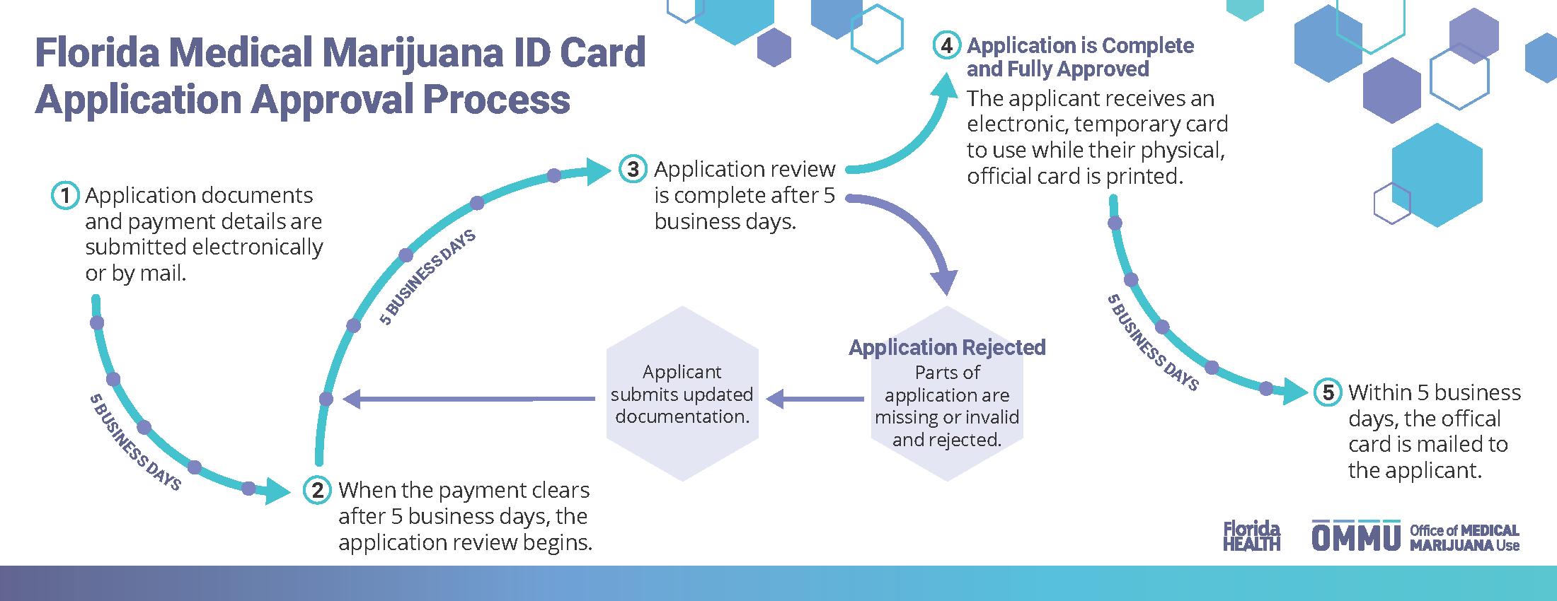 ID process_4.25x11_final